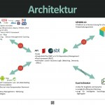 Architektur-Poster
