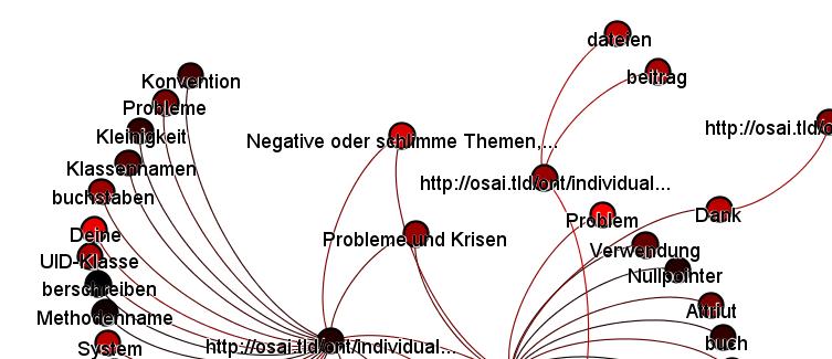 Beispiel eines generierten semantischen Netzes